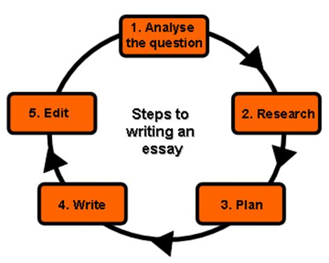 Thesis proofreading london